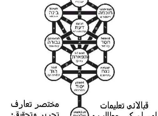 Kabbalah – Intro In Urdu
