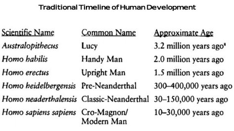 Human Development Ages pic